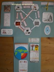lapbook geologia